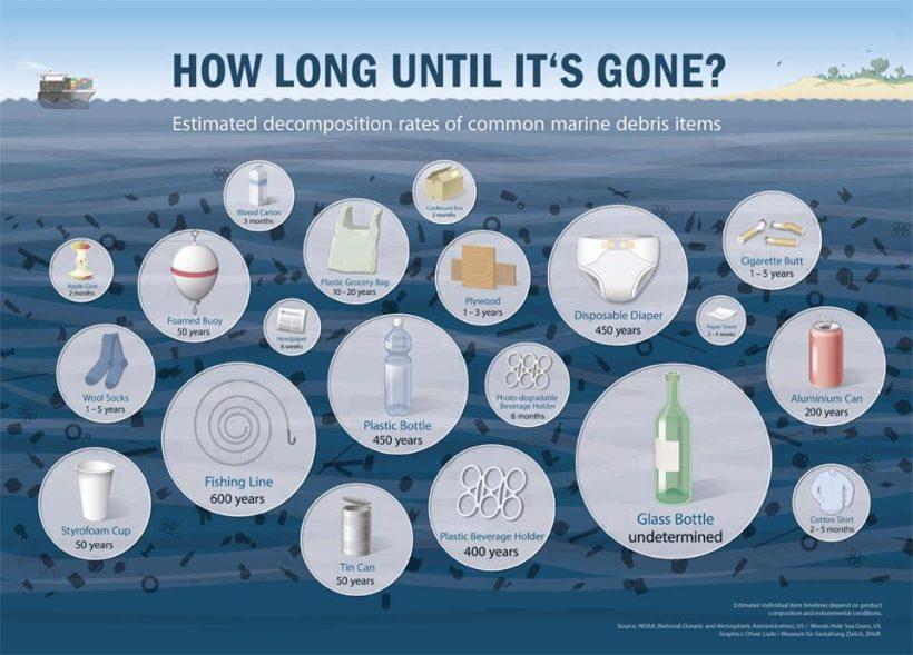 lifetime plastic